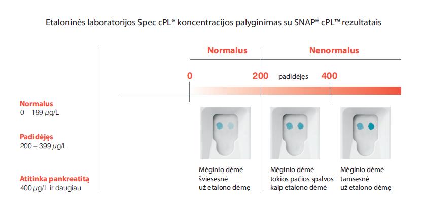 SNAP® cPL™
