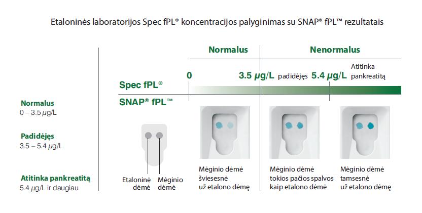 SNAP® fPL™