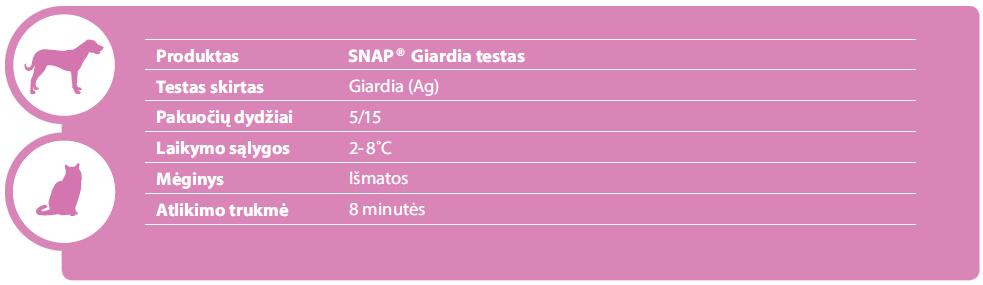SNAP® Giardia
