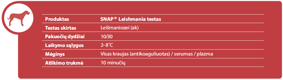 SNAP® Leishmania